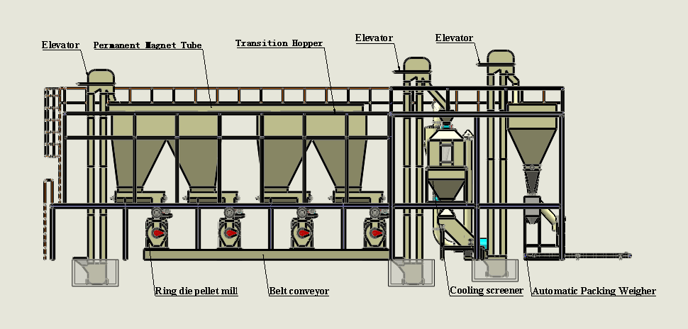 sawdust pellet mills plant