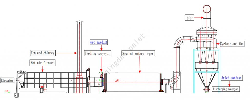 sawdust rotary dryer flow chart