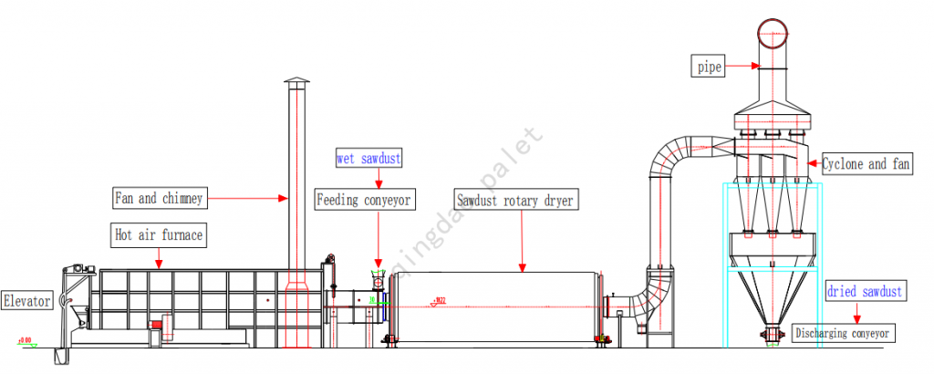 sawdust rotary dryer flow chart