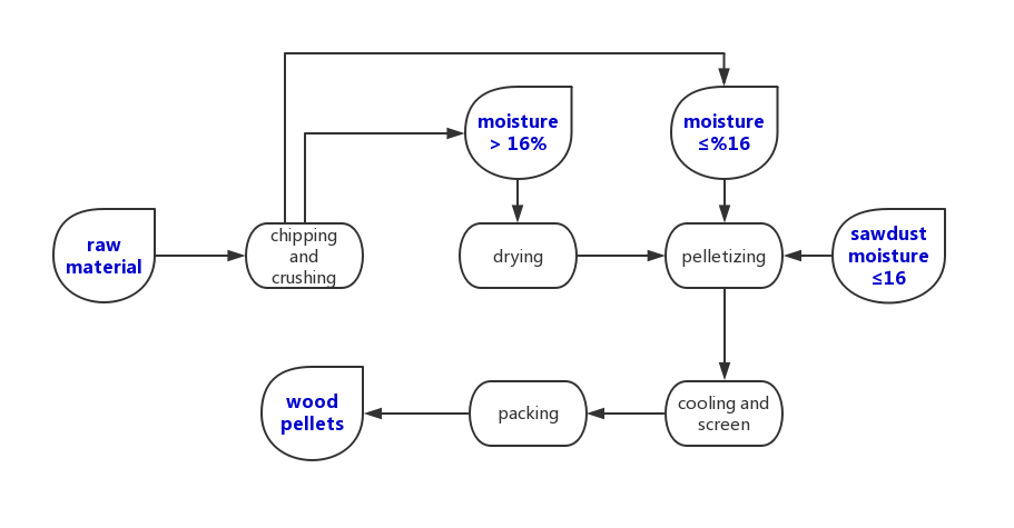 wood pellets process flow chart
