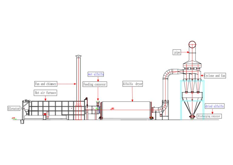 alfalfa dryer flow chart