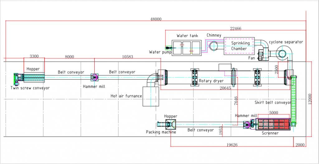 chicken manure dryer flow chart