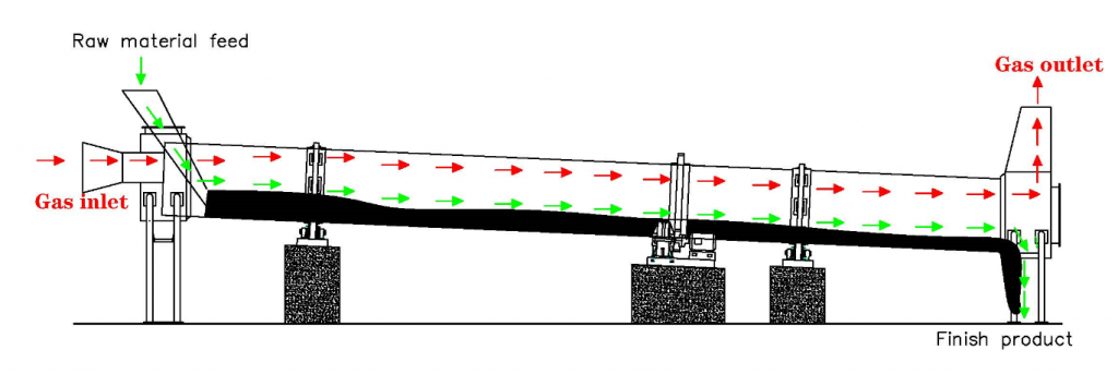 parallel current rotary dryer